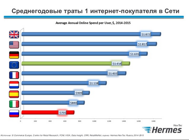 российский e-commerce в 2015 году Hermes 2