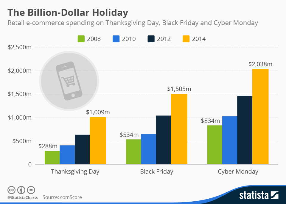 Infographic: The Billion-Dollar Holiday | Statista