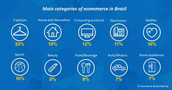 Main-categories-of-ecommerce-in-Brazil-570x299