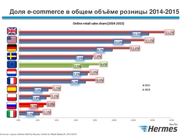 российский e-commerce в 2015 году Hermes 3