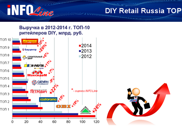 InfoLine DIY Retail Russia top