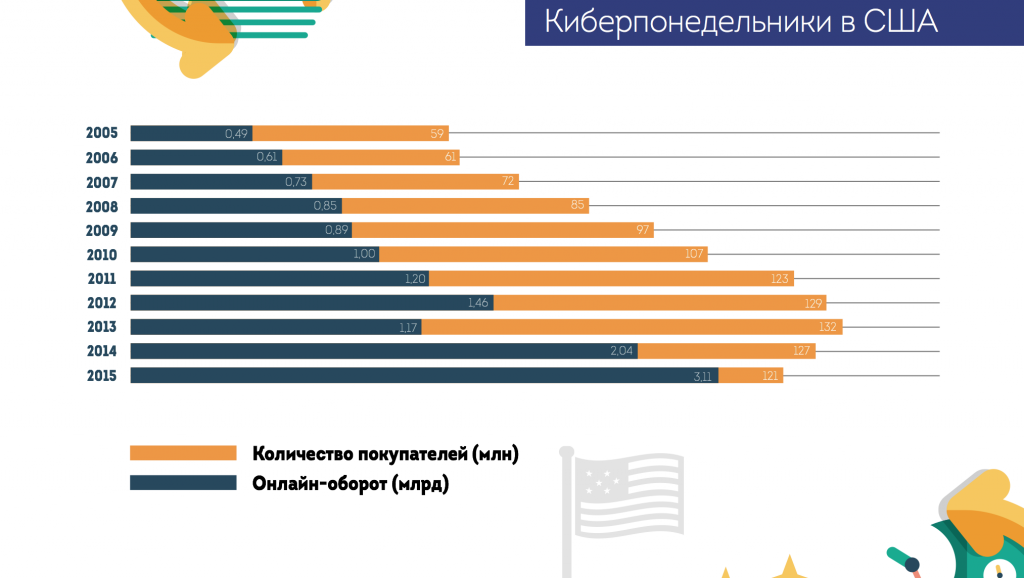 инфографика от акит и data insight: киберпонедельник